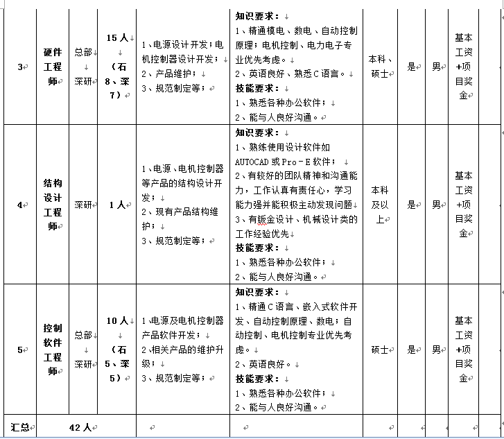 石家庄通合电子科技股份有限公司2017年校园招聘