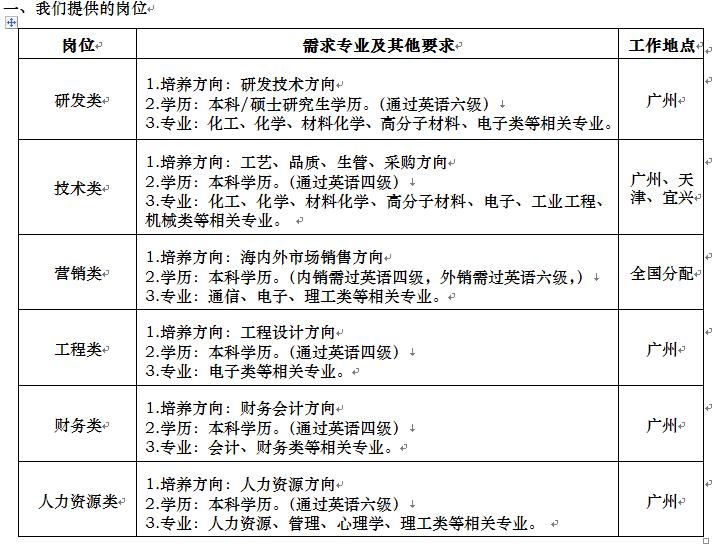 广州兴森快捷电路科技有限公司2017校园招聘