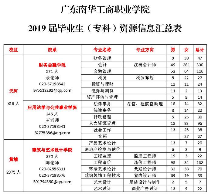 2019届毕业生资源信息一览表_Page1.jpg