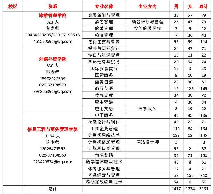 2019届毕业生资源信息一览表_Page2.jpg
