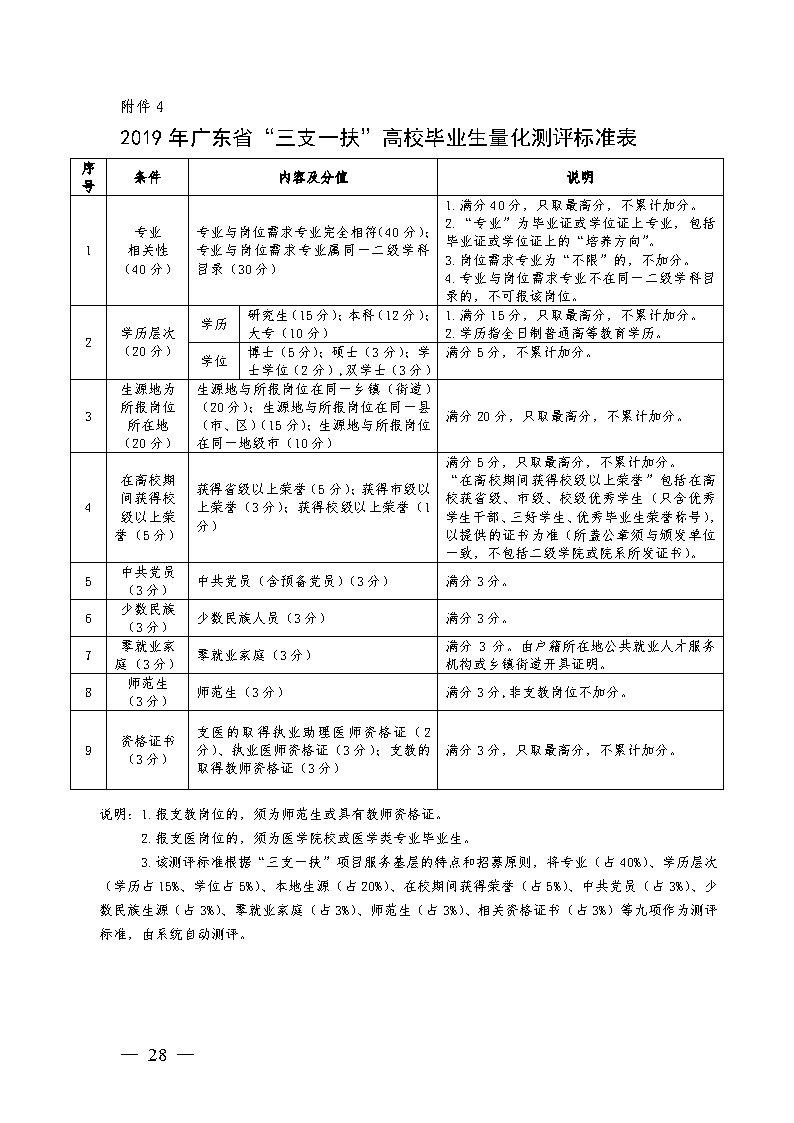 """附件4:2019年广东省""""三支一扶""""高校毕业生量化测评标准表.jpg"""