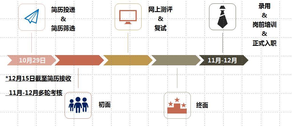 校招流程最新截图.JPG