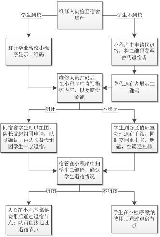 退宿流程图.jpg